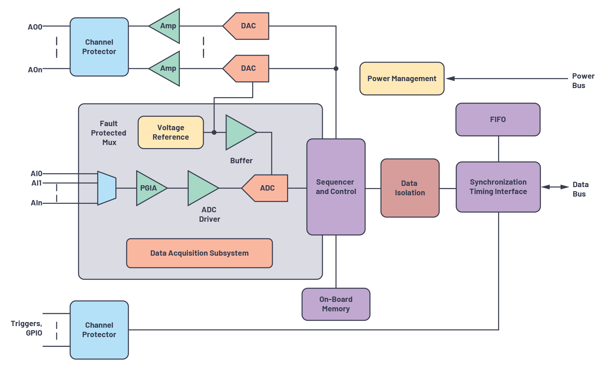 Precision Data Acquisition Subsystem
